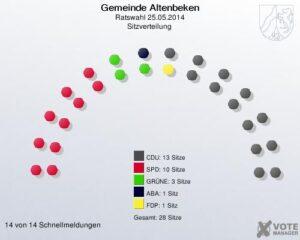 Sitzverteilung 2014